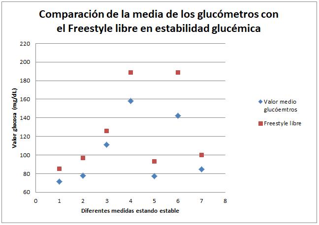 Gráfica libre en estabilidad glucémica