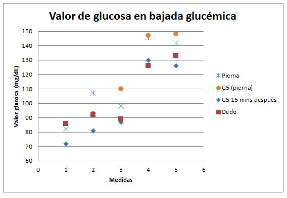 bajada glucemica g5
