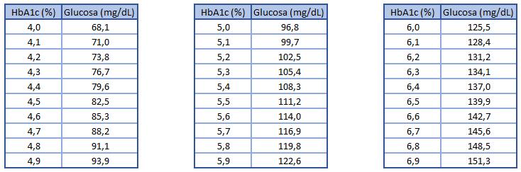 hemoglobina glicosilada valores normales en perros